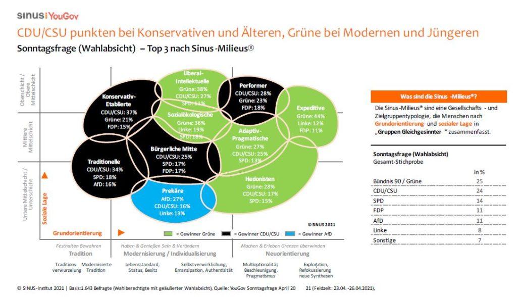 https://www.sinus-institut.de/media-center/presse/sonntagsfrage-april-2021